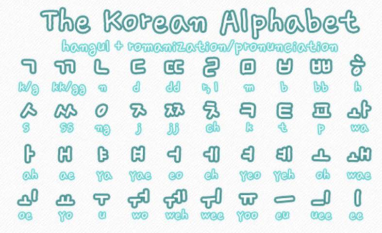 bảng chữ cái tiếng Hàn