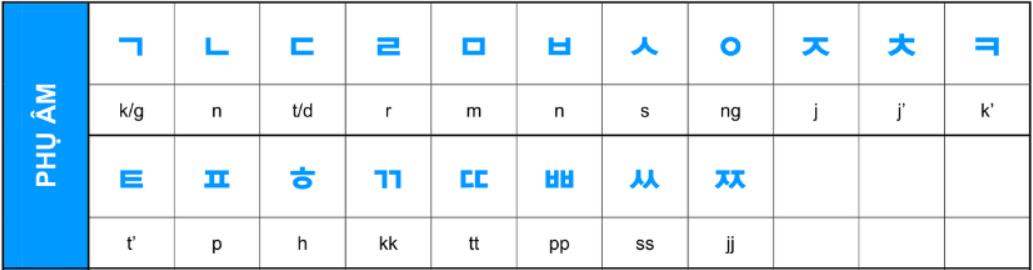 phụ âm bảng chữ cái tiếng Hàn