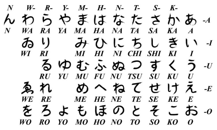 Bảng chữ cái tiếng Nhật kanji