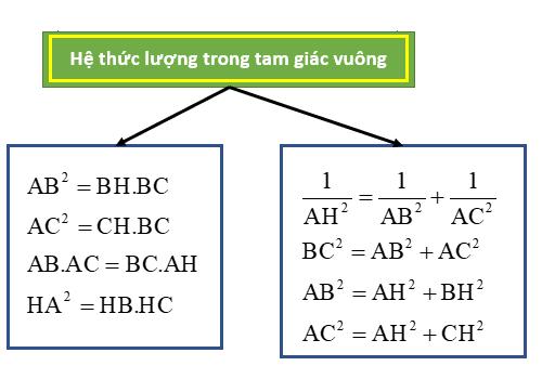 Công thức hệ thức lượng trong tam giác vuông lớp 9